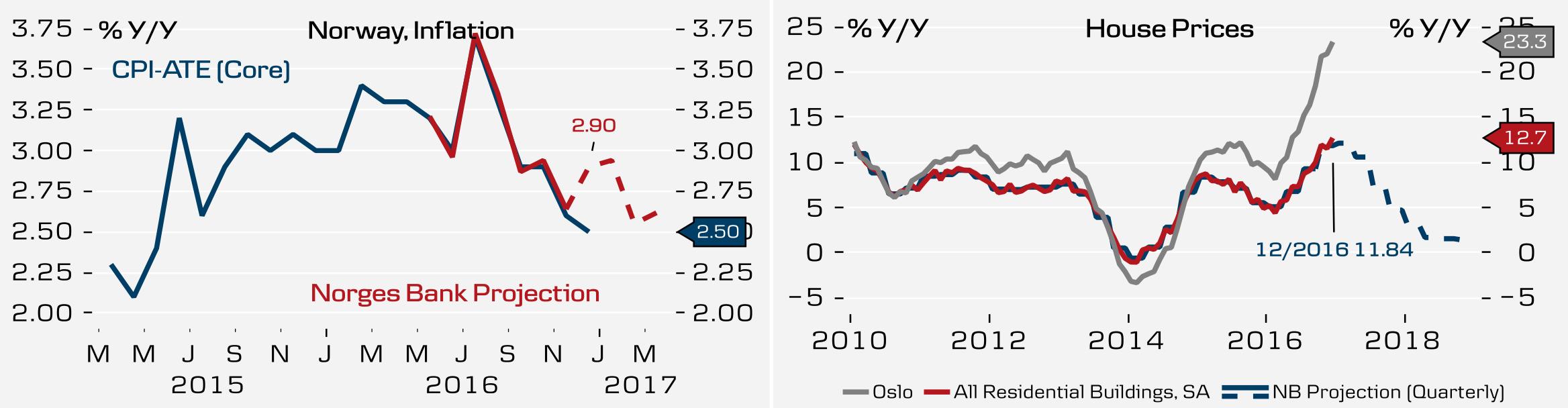 Норвежская крона бросает вызов евро