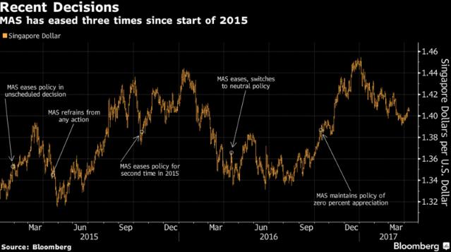Сингапурский доллар проигрывает «тезке» из США