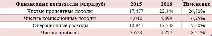 Банк Санкт-Петербург подкинул новый повод для покупок