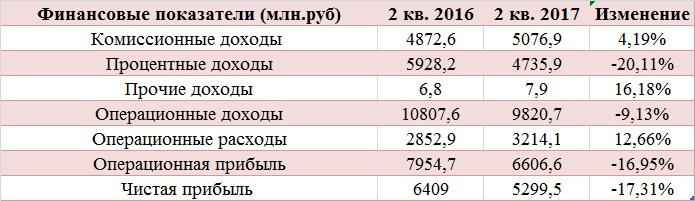 Московская биржа доросла до консервативных инвесторов