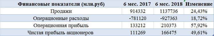 Газпром нефть — одна из лучших идей на нашей бирже