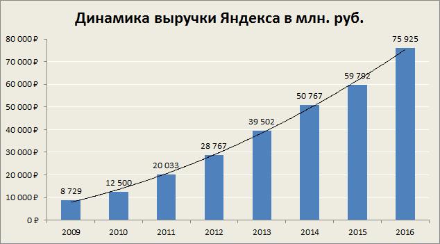 Три причины для покупки акций Яндекса