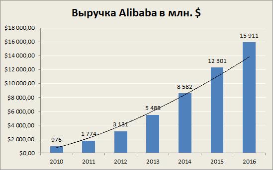 Alibaba способна вырасти вдвое