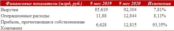 Черкизово проходит пик инвестпрограммы