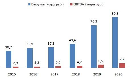 Облигации Beluga Group: единственные в своем роде