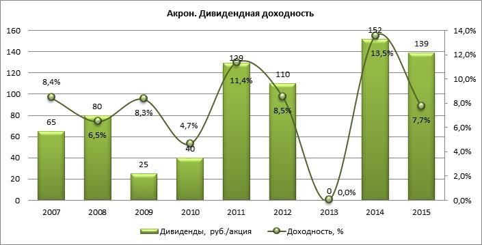 Акрон выехал за счет рубля