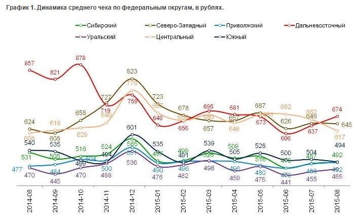 Средний чек в российских магазинах в августе подешевел до 550 рублей